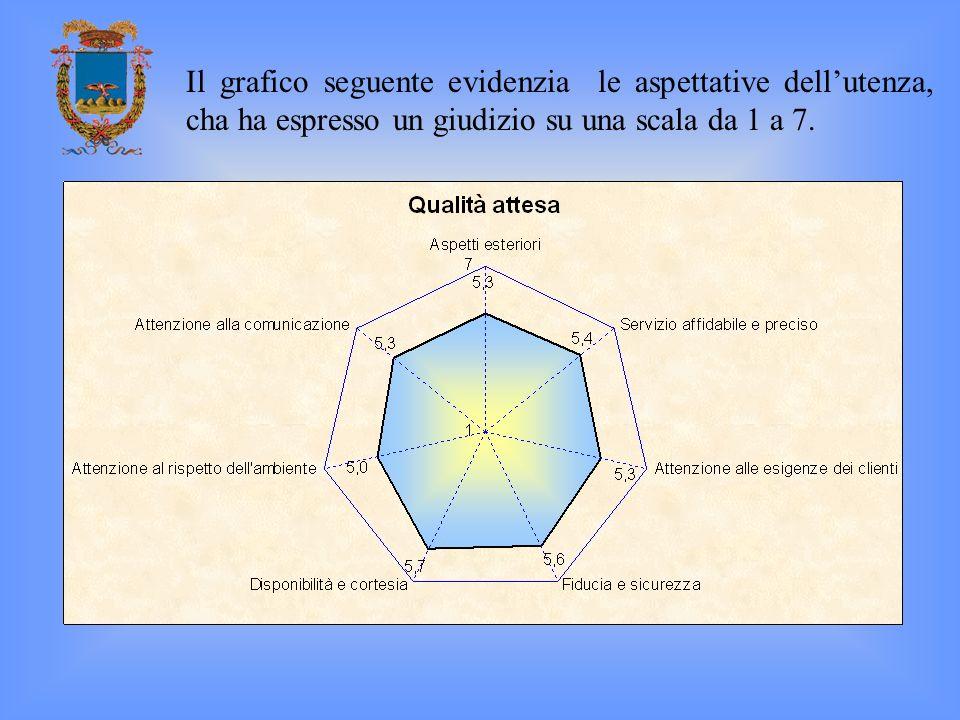 Il grafico seguente evidenzia le aspettative dell'utenza, cha ha espresso un giudizio su una scala da 1 a 7.