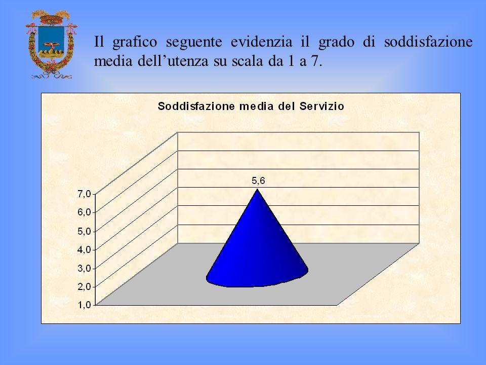 Il grafico seguente evidenzia il grado di soddisfazione media dell'utenza su scala da 1 a 7.