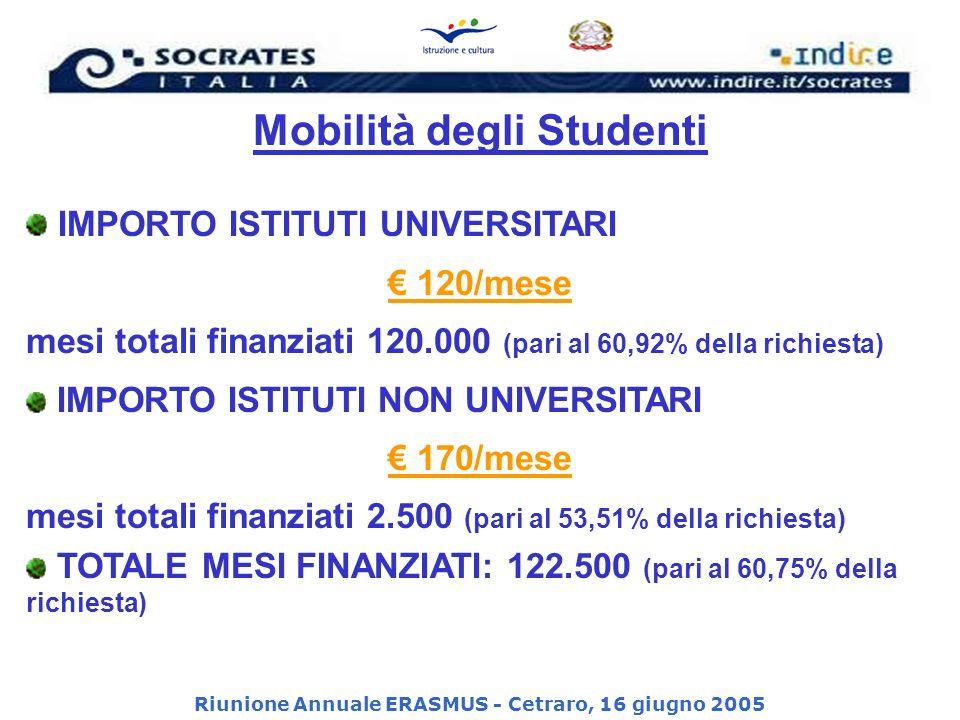 Mobilità degli Studenti