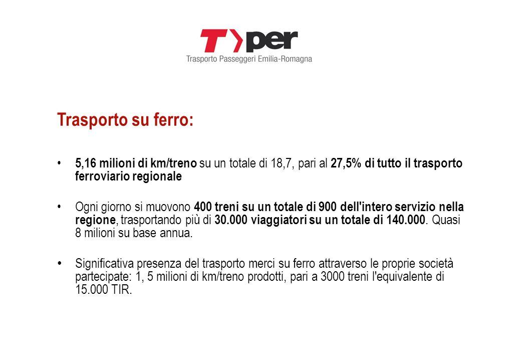 Trasporto su ferro: 5,16 milioni di km/treno su un totale di 18,7, pari al 27,5% di tutto il trasporto ferroviario regionale.