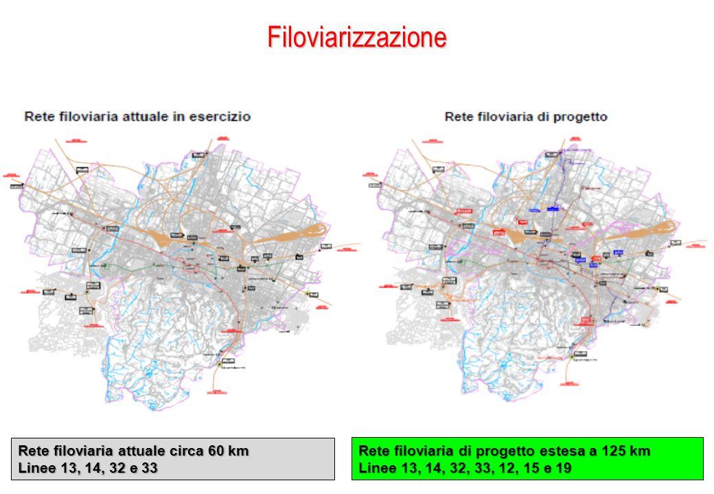 Filoviarizzazione Rete filoviaria attuale circa 60 km