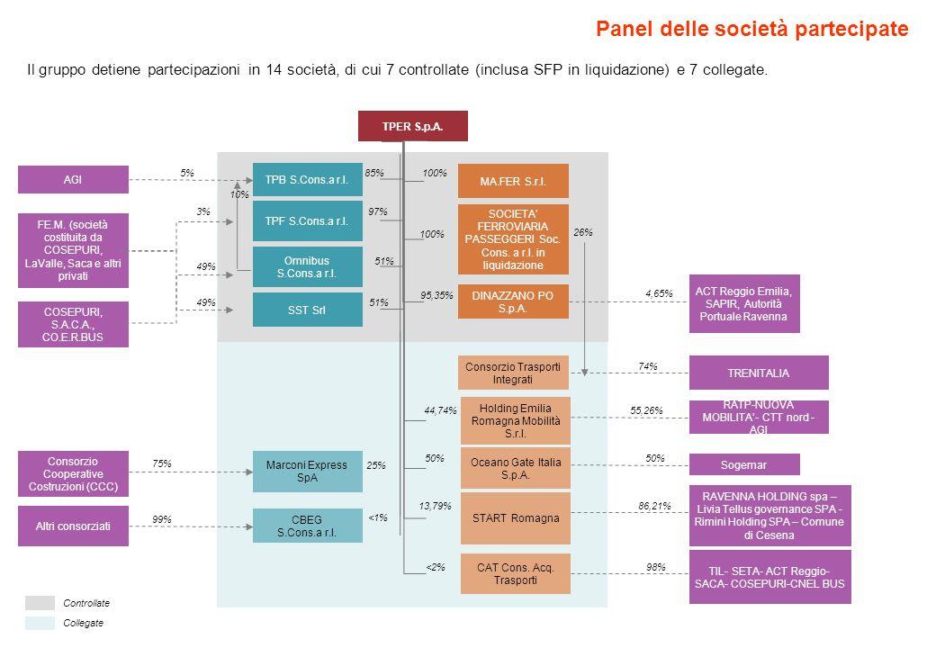 Panel delle società partecipate