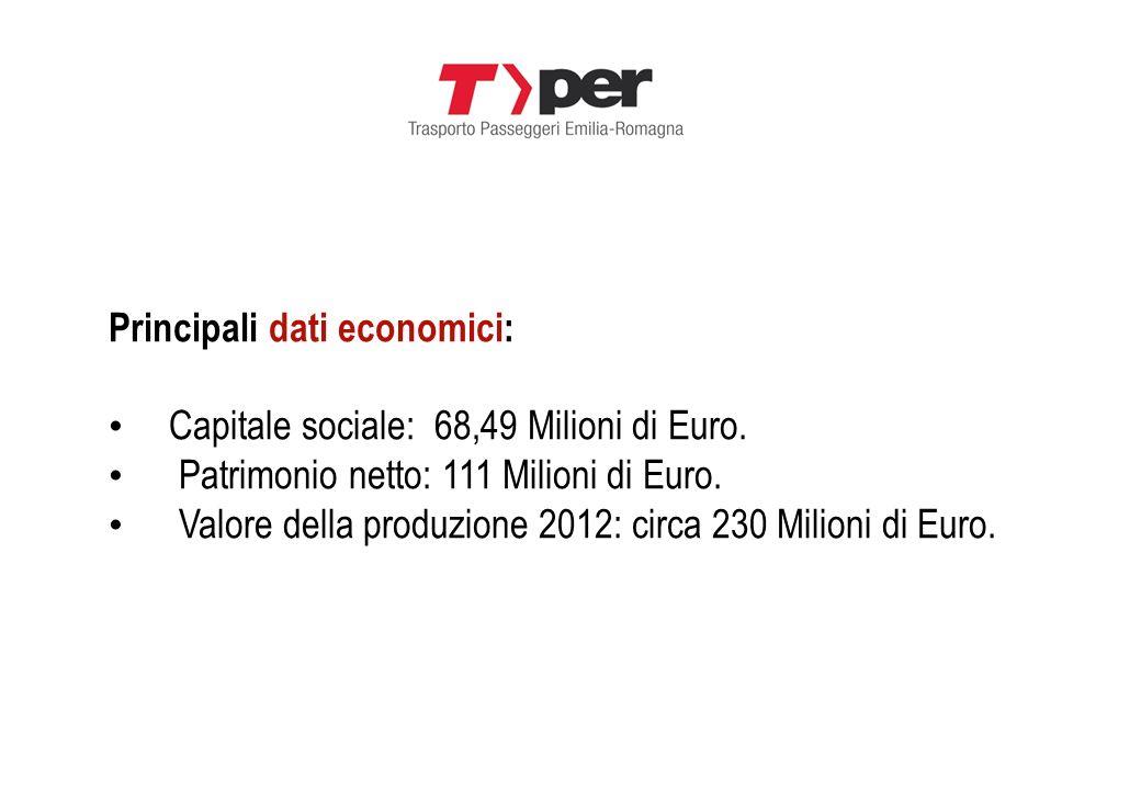 Principali dati economici: