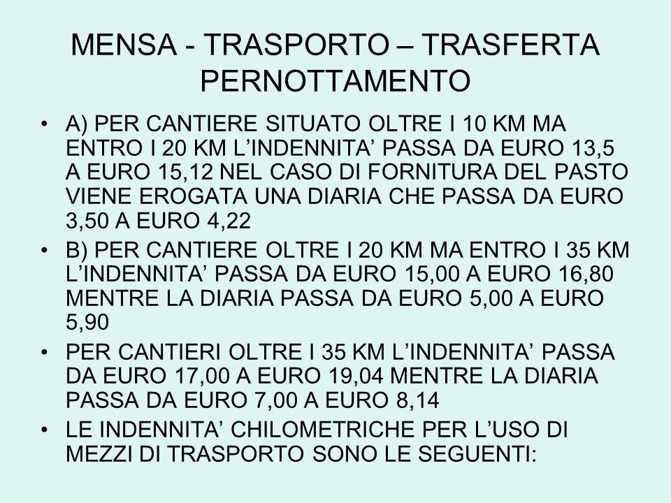 MENSA - TRASPORTO – TRASFERTA PERNOTTAMENTO
