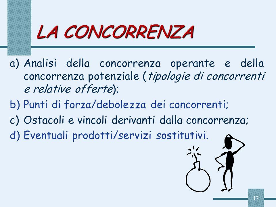 LA CONCORRENZA Analisi della concorrenza operante e della concorrenza potenziale (tipologie di concorrenti e relative offerte);
