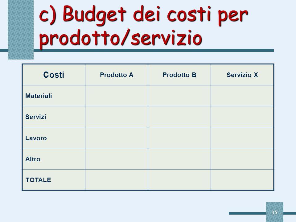 c) Budget dei costi per prodotto/servizio