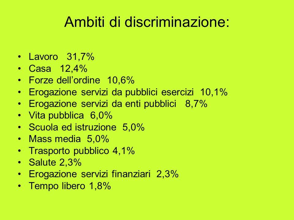 Ambiti di discriminazione: