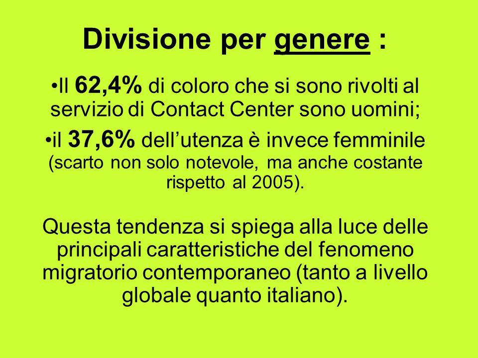 Divisione per genere : Il 62,4% di coloro che si sono rivolti al servizio di Contact Center sono uomini;