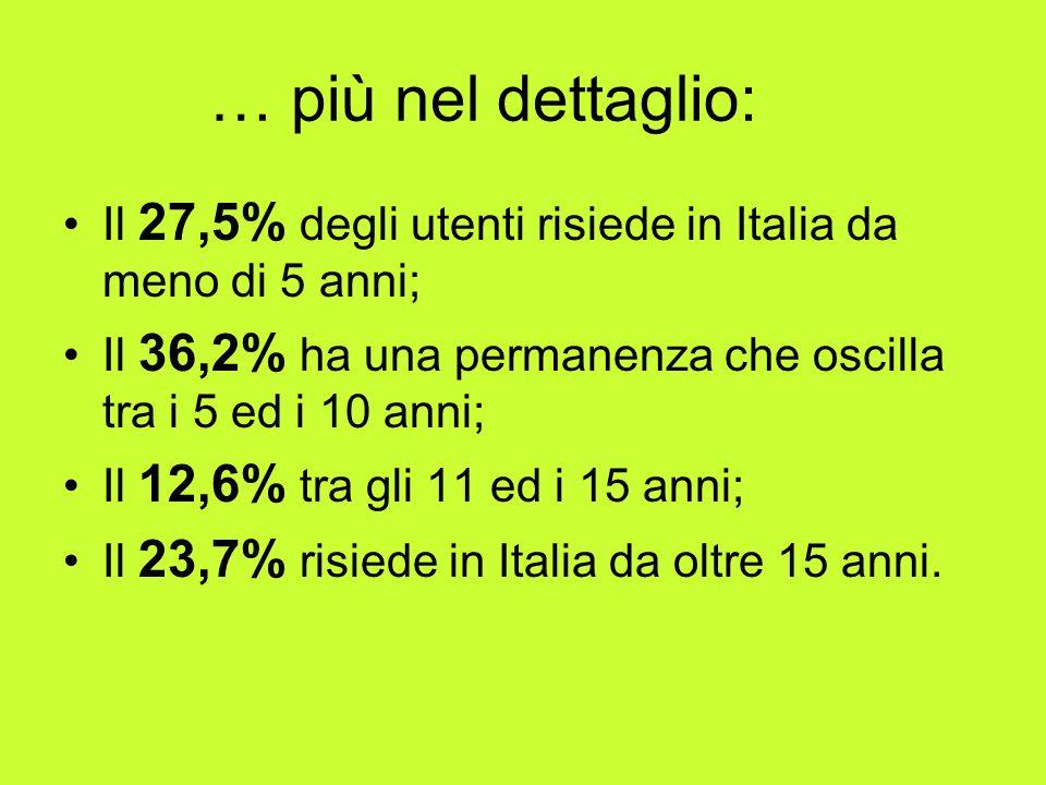 … più nel dettaglio: Il 27,5% degli utenti risiede in Italia da meno di 5 anni; Il 36,2% ha una permanenza che oscilla tra i 5 ed i 10 anni;