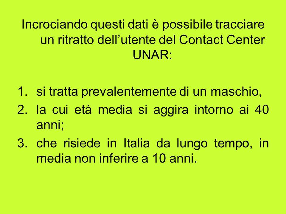 Incrociando questi dati è possibile tracciare un ritratto dell'utente del Contact Center UNAR:
