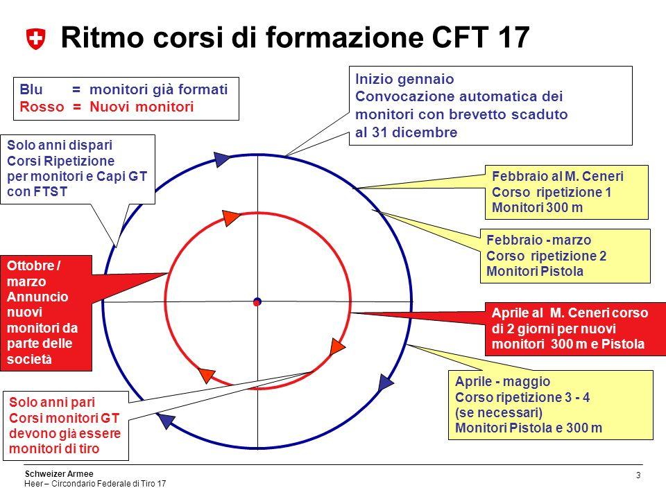 Ritmo corsi di formazione CFT 17