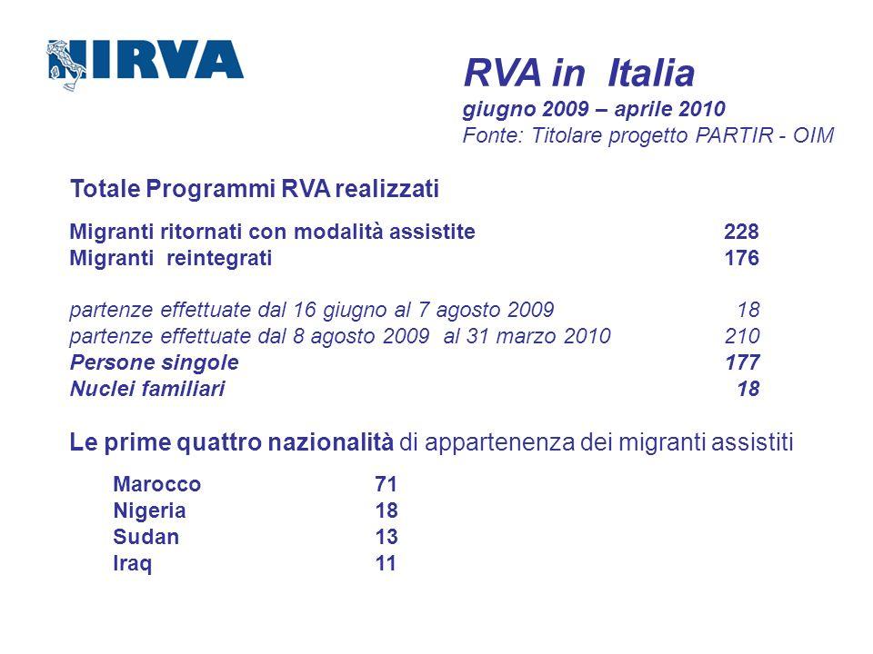 Totale Programmi RVA realizzati