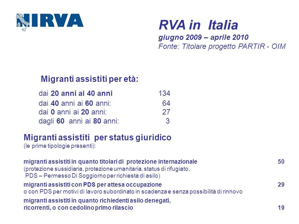 dai 20 anni ai 40 anni 134 Migranti assistiti per età:
