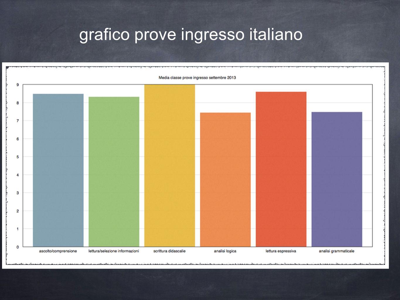 grafico prove ingresso italiano