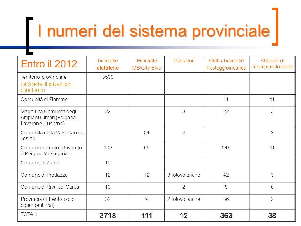 I numeri del sistema provinciale