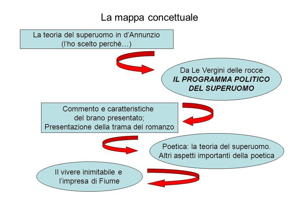 La mappa concettuale La teoria del superuomo in d'Annunzio