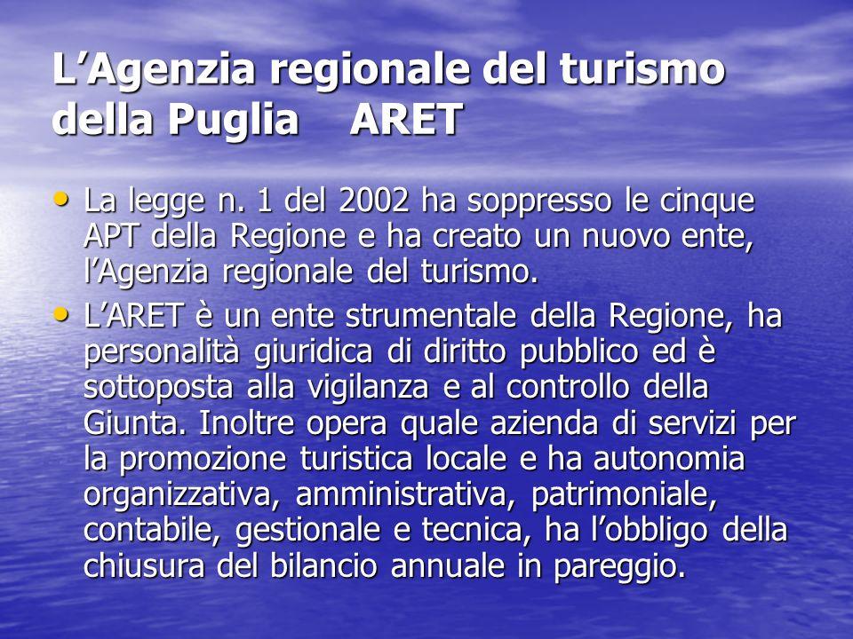 L'Agenzia regionale del turismo della Puglia ARET