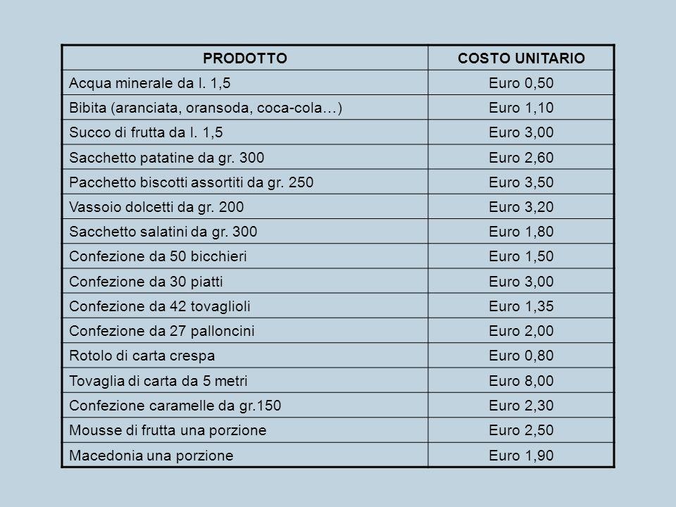 PRODOTTO COSTO UNITARIO. Acqua minerale da l. 1,5. Euro 0,50. Bibita (aranciata, oransoda, coca-cola…)