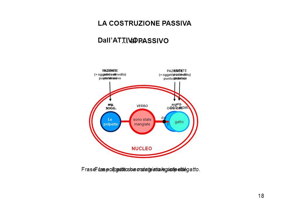 LA COSTRUZIONE PASSIVA Dall'ATTIVO… … al PASSIVO