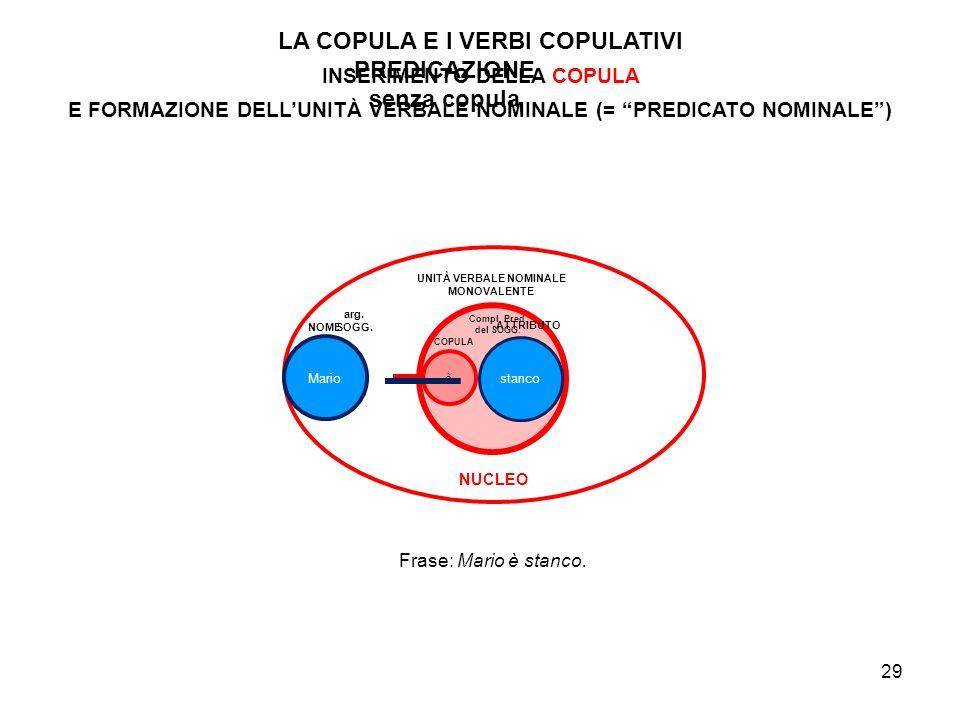 LA COPULA E I VERBI COPULATIVI PREDICAZIONE senza copula