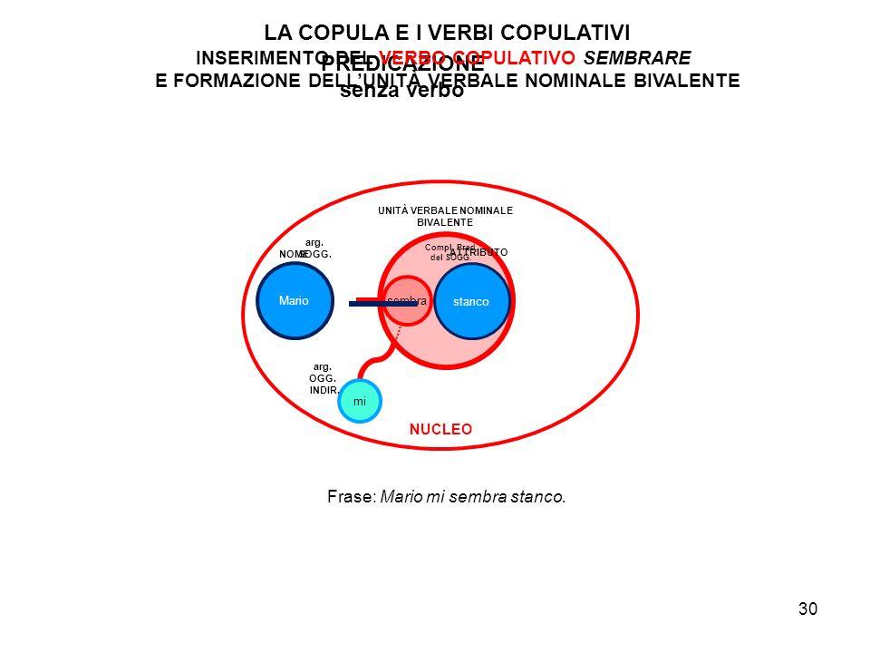 LA COPULA E I VERBI COPULATIVI PREDICAZIONE senza verbo