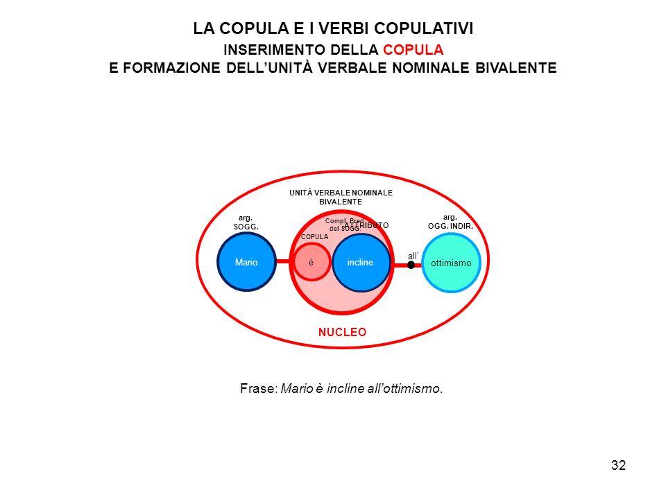 LA COPULA E I VERBI COPULATIVI