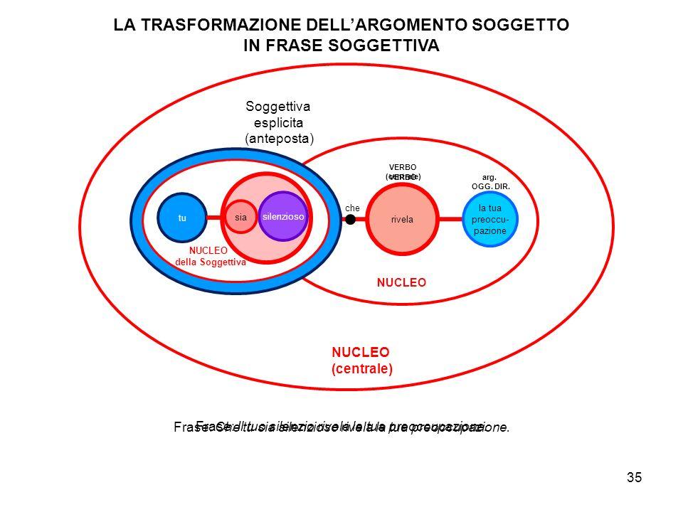 LA TRASFORMAZIONE DELL'ARGOMENTO SOGGETTO