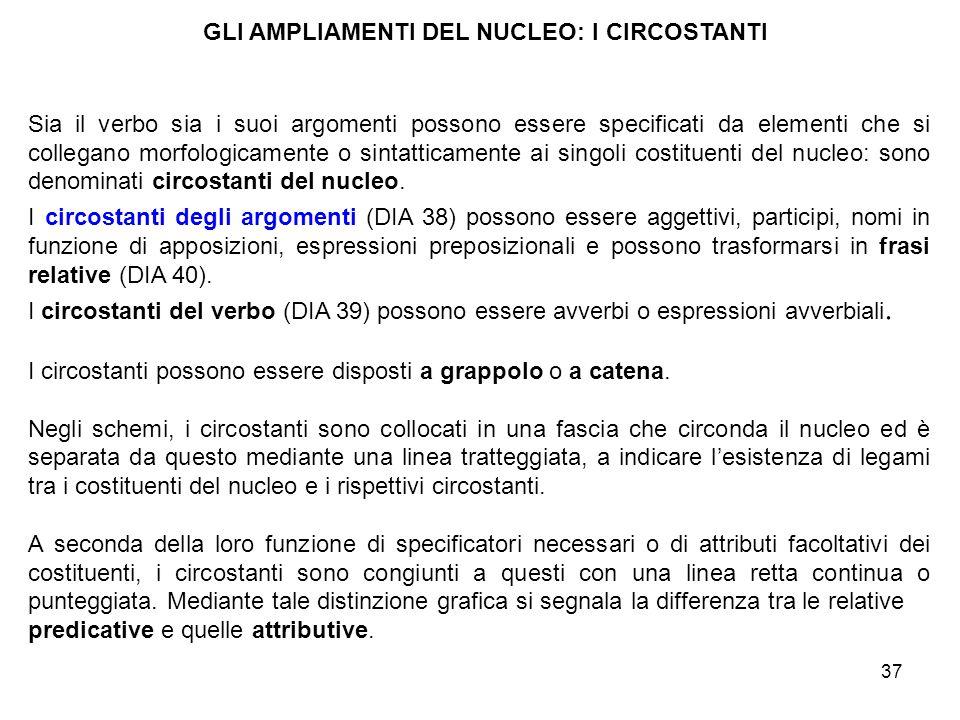 GLI AMPLIAMENTI DEL NUCLEO: I CIRCOSTANTI
