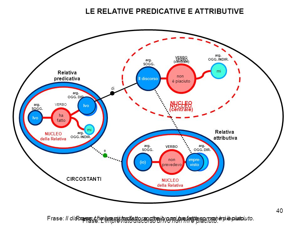 LE RELATIVE PREDICATIVE E ATTRIBUTIVE