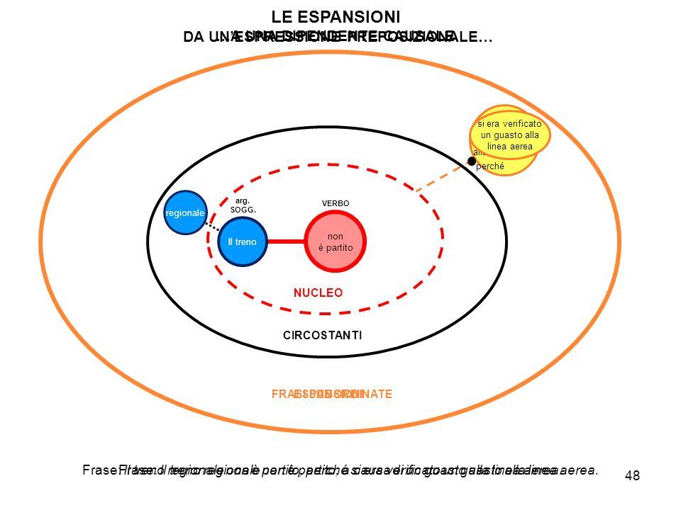 DA UN'ESPRESSIONE PREPOSIZIONALE… …A UNA DIPENDENTE CAUSALE