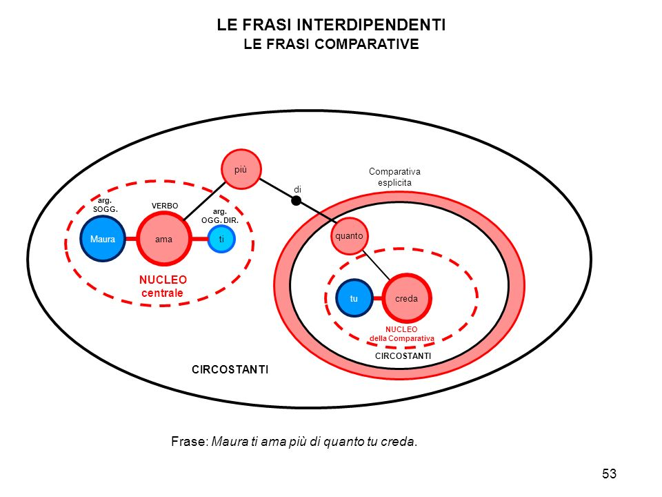 LE FRASI INTERDIPENDENTI
