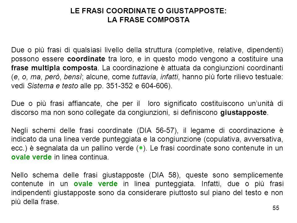 LE FRASI COORDINATE O GIUSTAPPOSTE: LA FRASE COMPOSTA