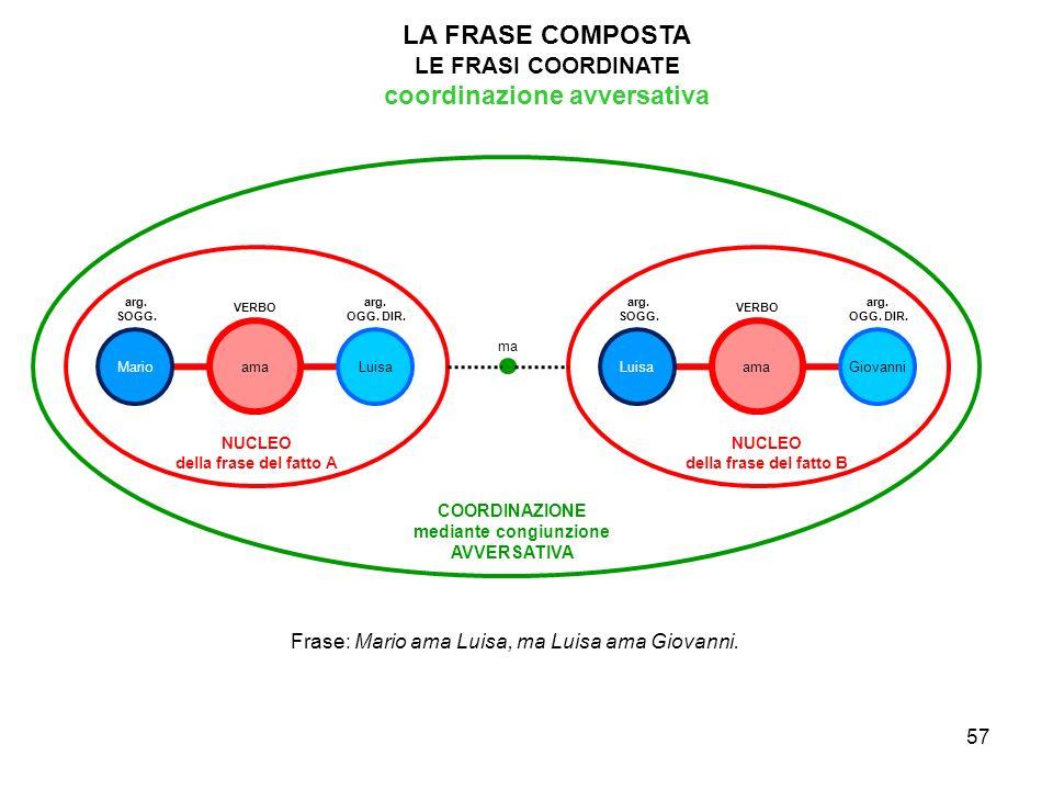 coordinazione avversativa mediante congiunzione