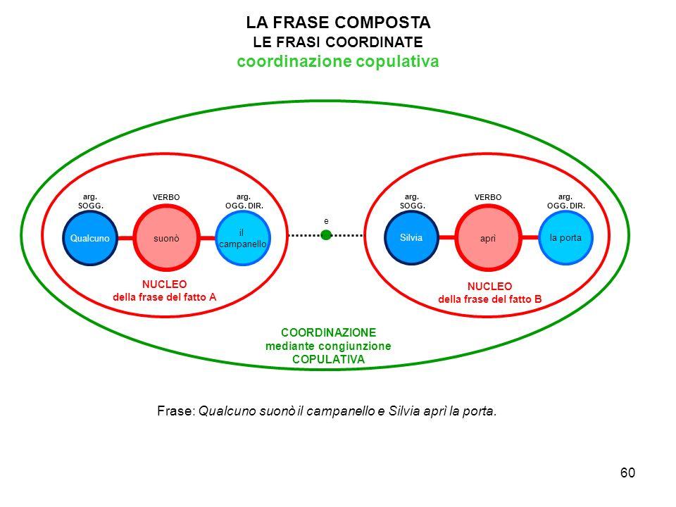 coordinazione copulativa mediante congiunzione