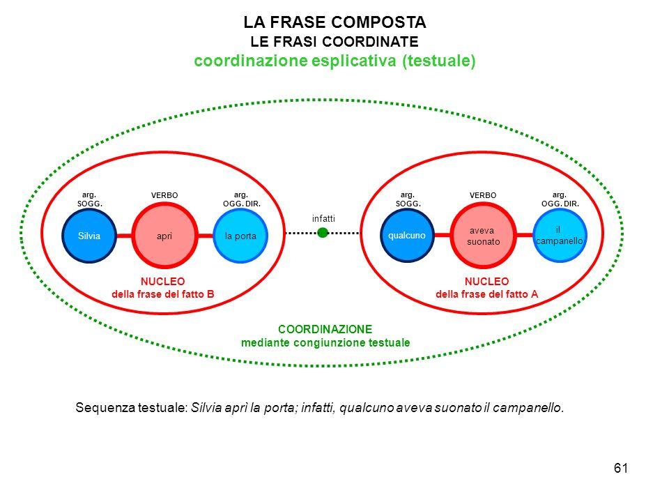 coordinazione esplicativa (testuale) mediante congiunzione testuale