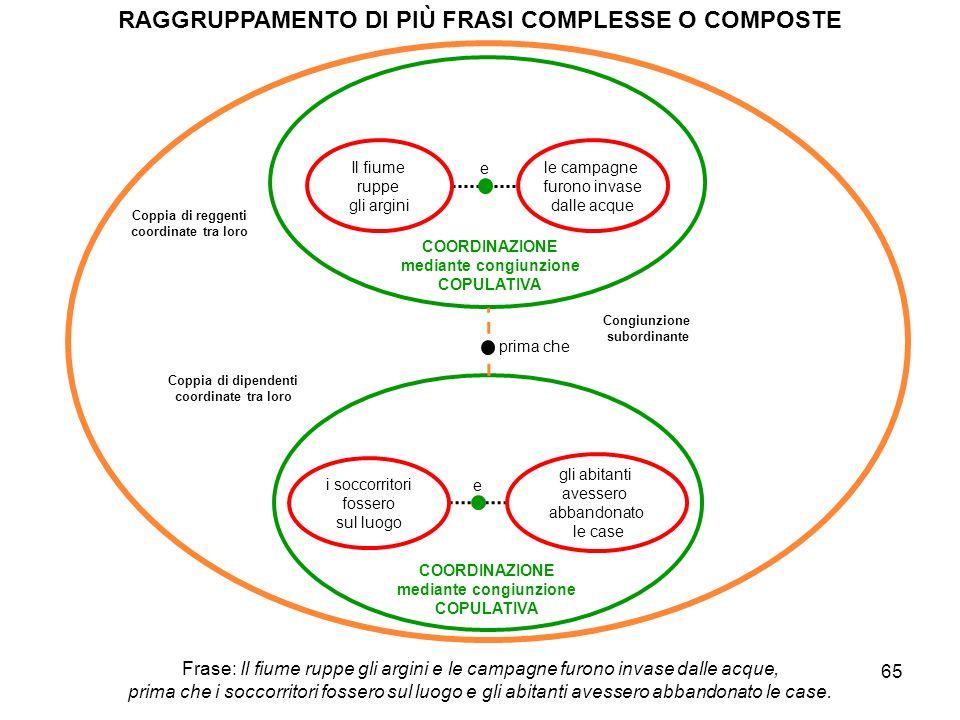 RAGGRUPPAMENTO DI PIÙ FRASI COMPLESSE O COMPOSTE