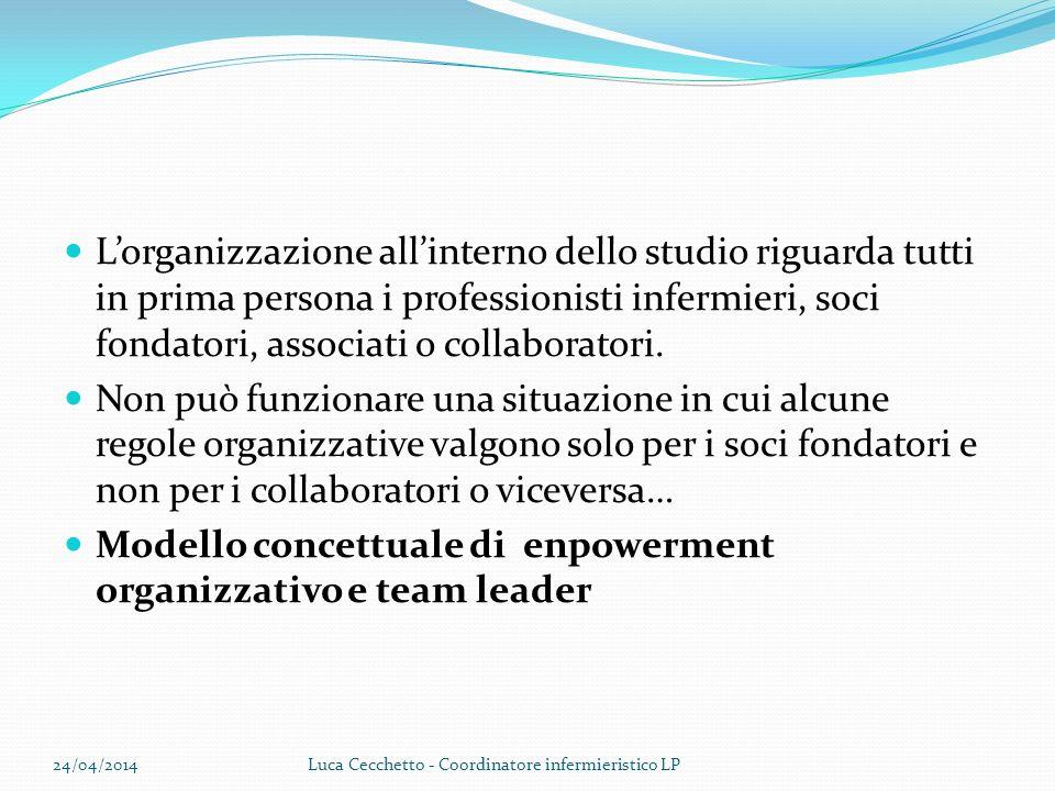 Modello concettuale di enpowerment organizzativo e team leader