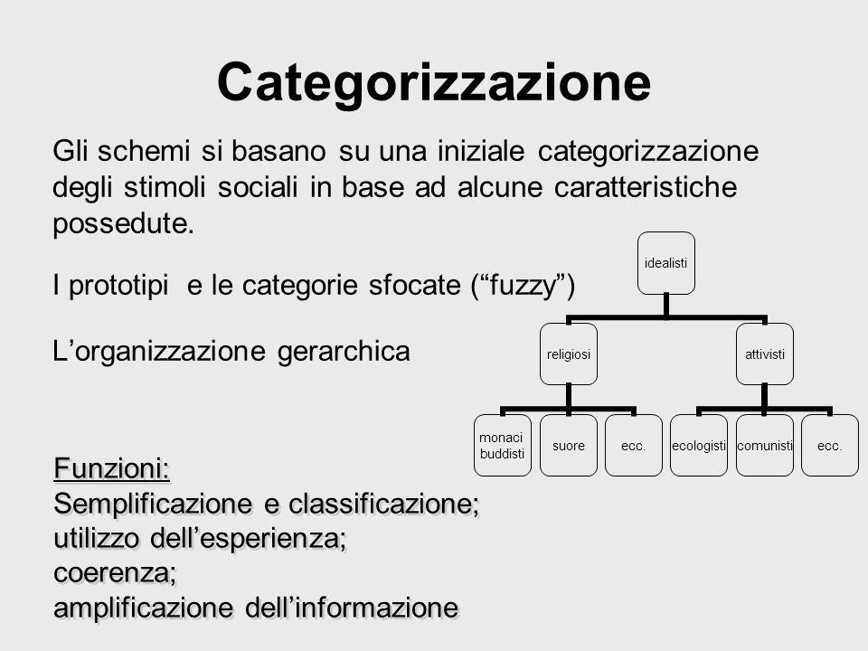 Categorizzazione Gli schemi si basano su una iniziale categorizzazione degli stimoli sociali in base ad alcune caratteristiche possedute.