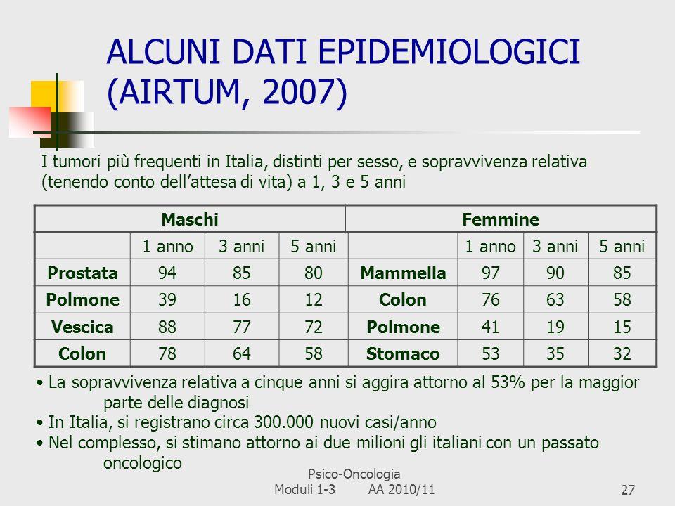 ALCUNI DATI EPIDEMIOLOGICI (AIRTUM, 2007)