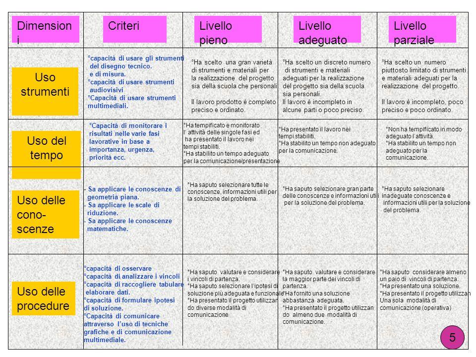 Dimensioni Criteri Livello pieno Livello adeguato Livello parziale