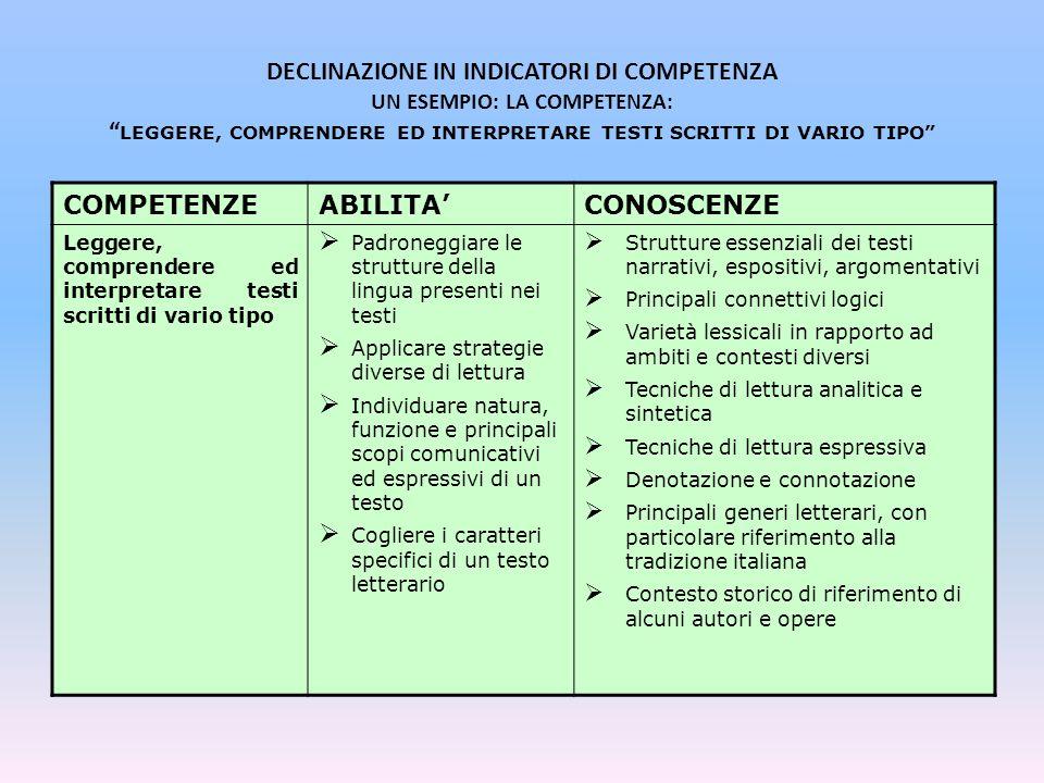 DECLINAZIONE IN INDICATORI DI COMPETENZA UN ESEMPIO: LA COMPETENZA: LEGGERE, COMPRENDERE ED INTERPRETARE TESTI SCRITTI DI VARIO TIPO