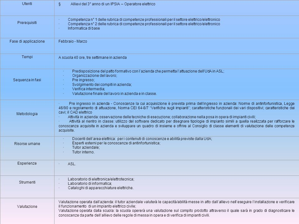 Utenti § Allievi del 3° anno di un IPSIA – Operatore elettrico. Prerequisiti.
