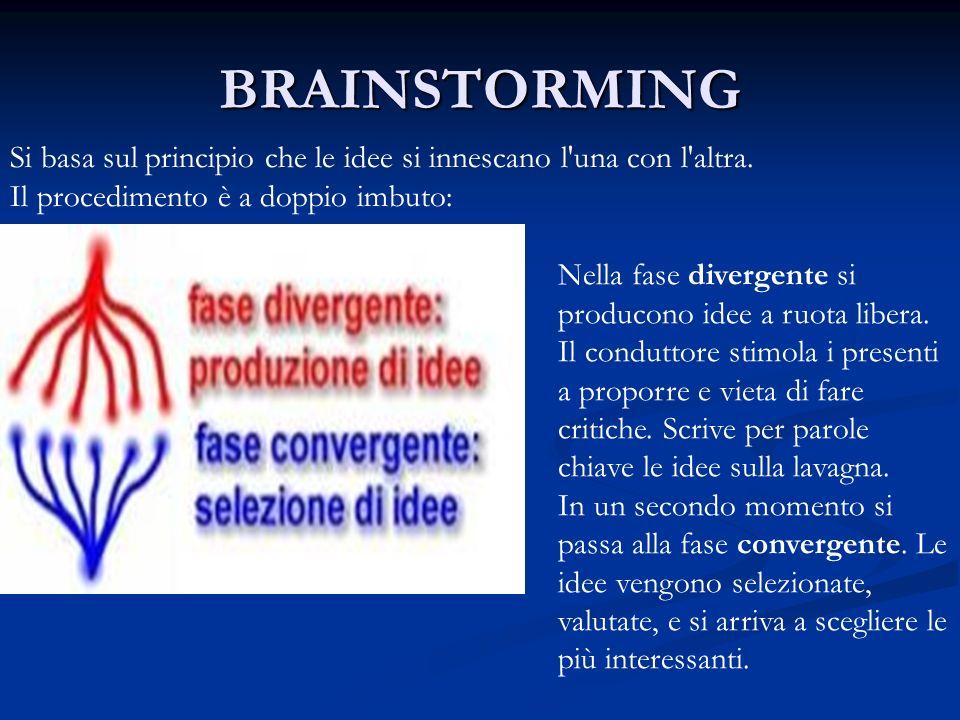 BRAINSTORMING Si basa sul principio che le idee si innescano l una con l altra. Il procedimento è a doppio imbuto: