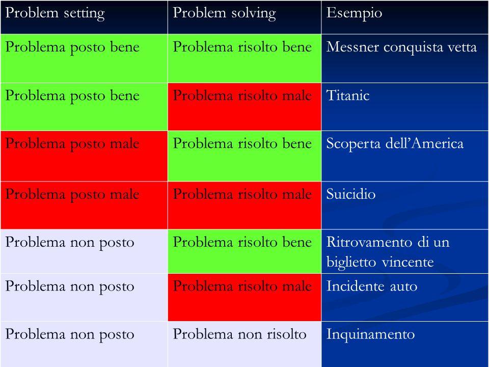 Problem setting Problem solving. Esempio. Problema posto bene. Problema risolto bene. Messner conquista vetta.
