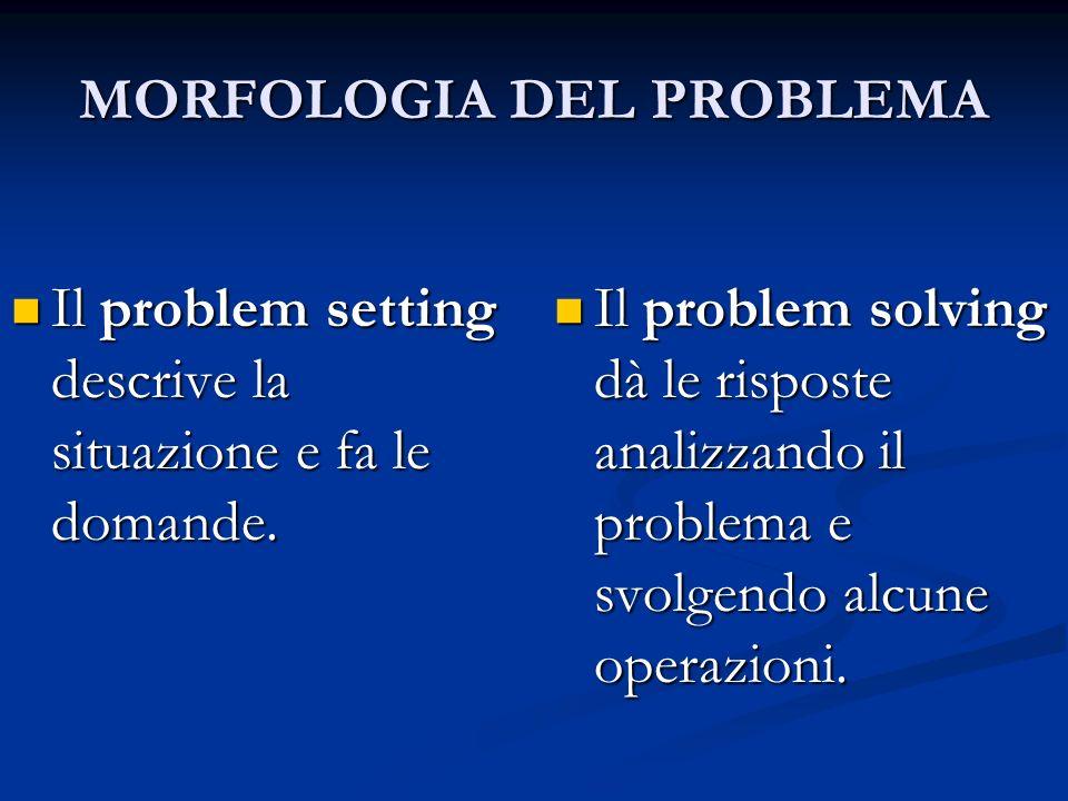 MORFOLOGIA DEL PROBLEMA