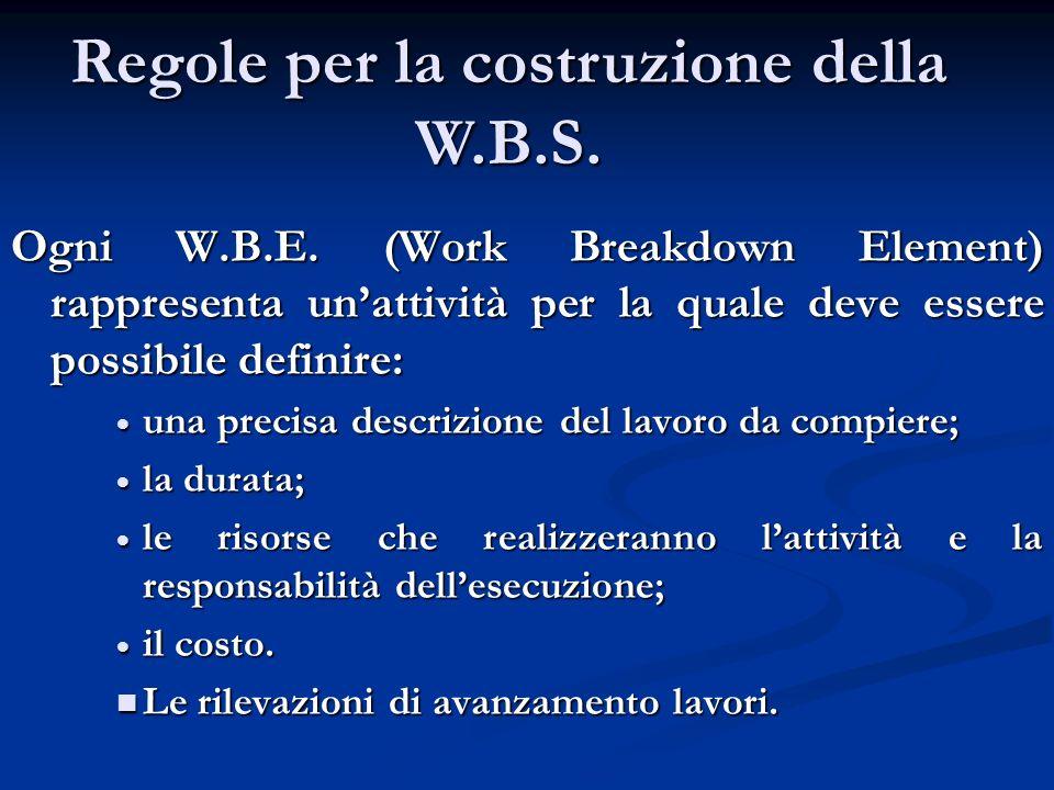 Regole per la costruzione della W.B.S.