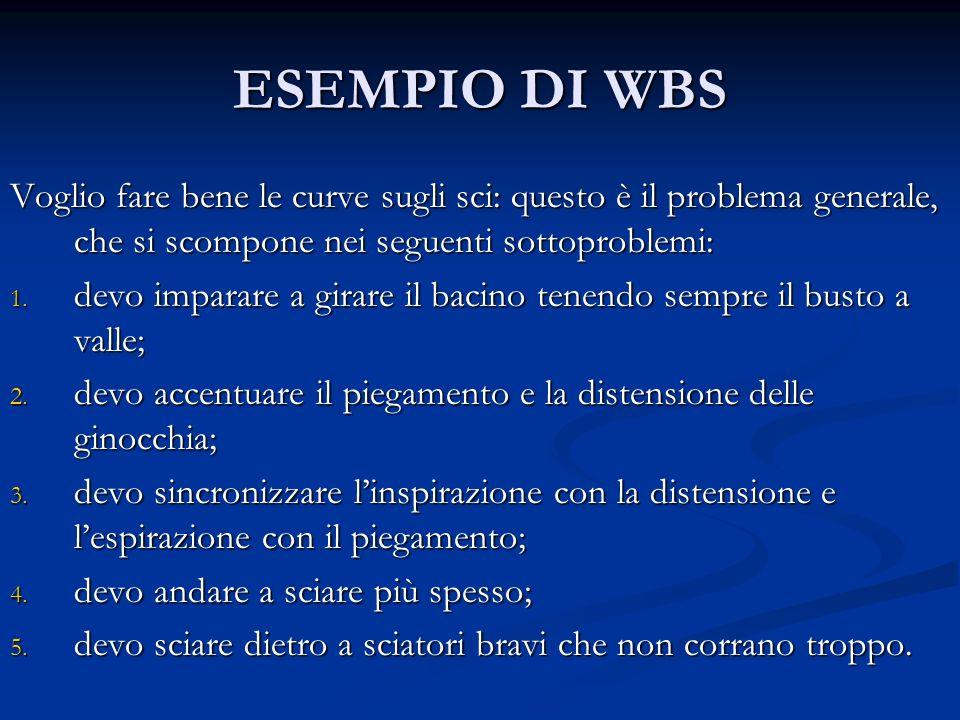 ESEMPIO DI WBS Voglio fare bene le curve sugli sci: questo è il problema generale, che si scompone nei seguenti sottoproblemi: