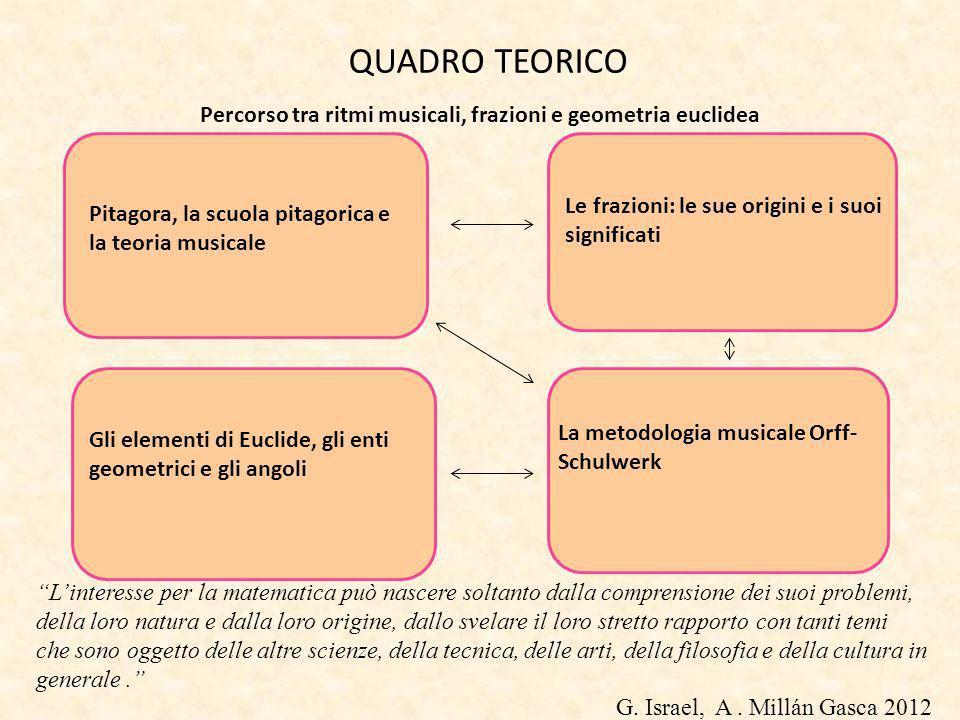 Percorso tra ritmi musicali, frazioni e geometria euclidea