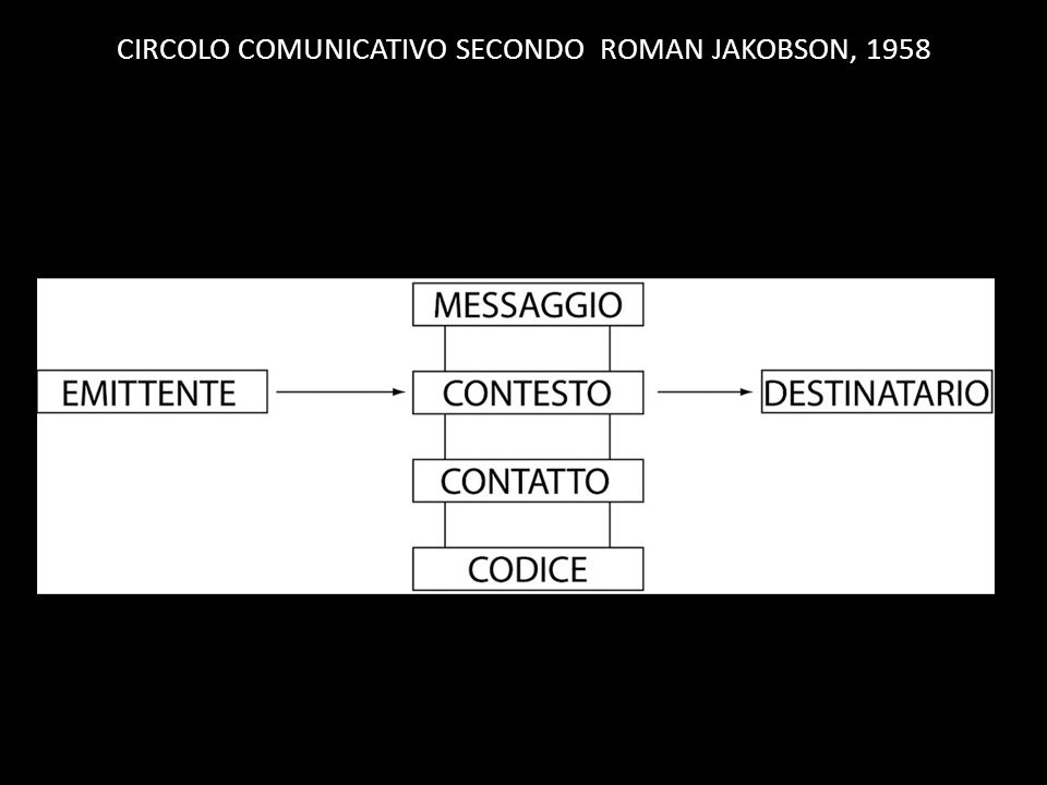 CIRCOLO COMUNICATIVO SECONDO ROMAN JAKOBSON, 1958