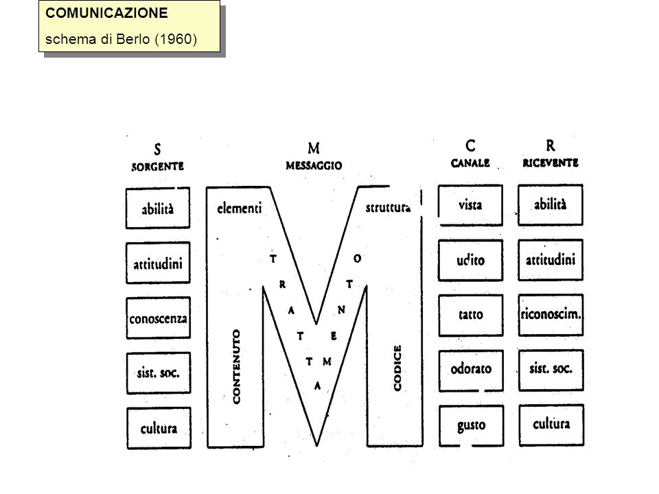 COMUNICAZIONE schema di Berlo (1960)